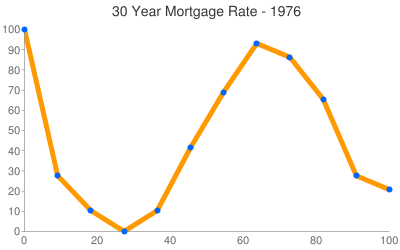 Mortgage Rates 1976